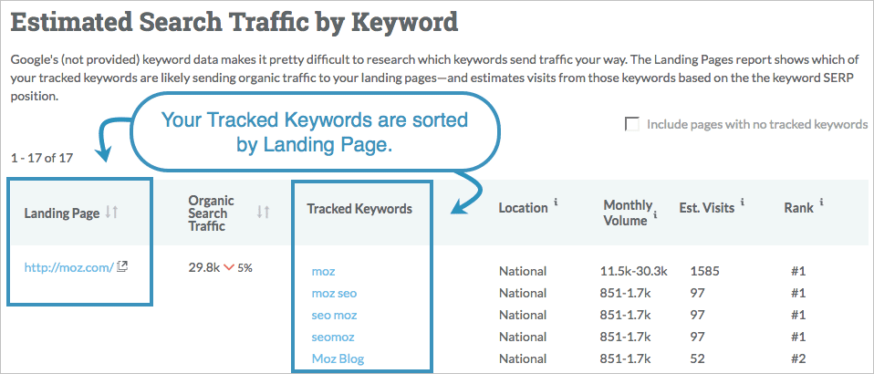 Moz Pro - SEO software for Smart Marketing | BestSEO4u