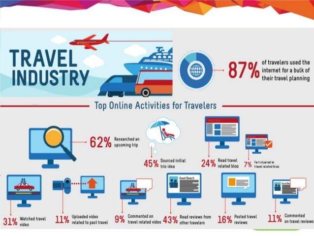 Digital Marketing For Tourism