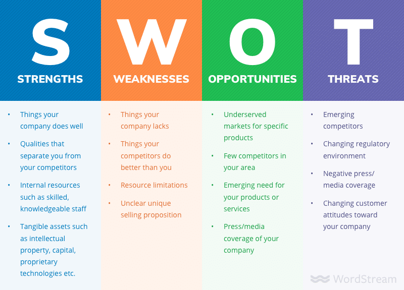 SWOT financial analysis
