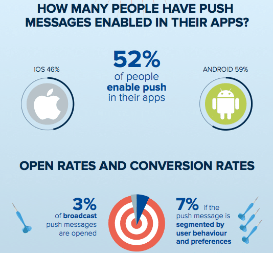 Open rates and coversions in mobile apps