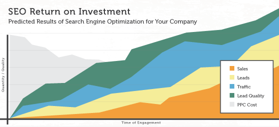 SEO Return on Investment