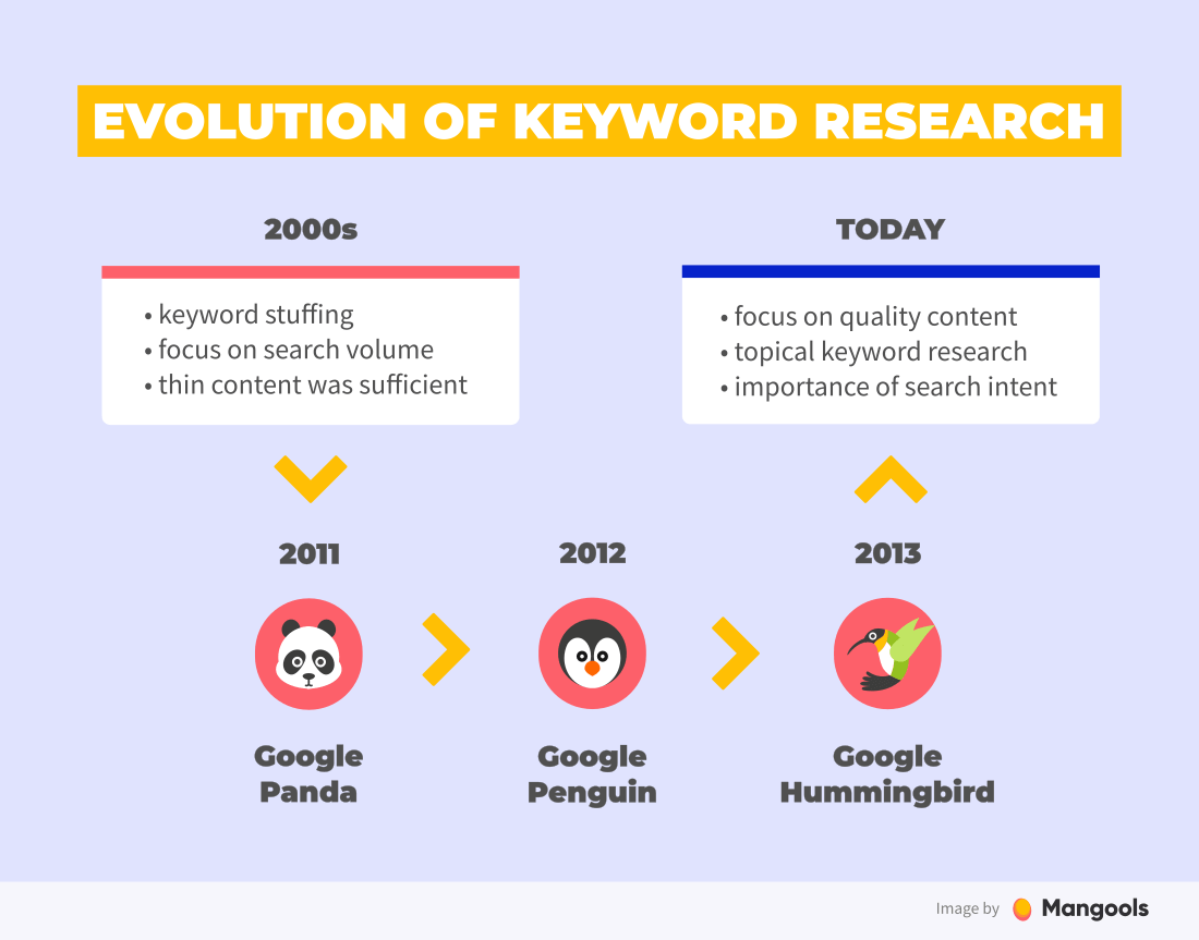 Keyword Research for SEO: All You Need to Know [2020]